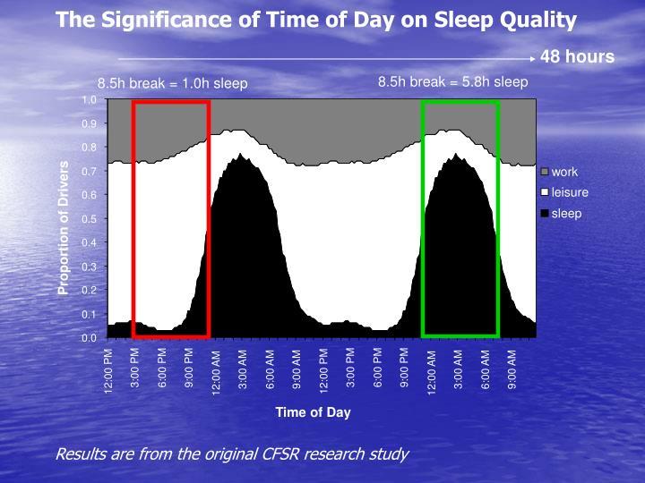 8.5h break = 5.8h sleep