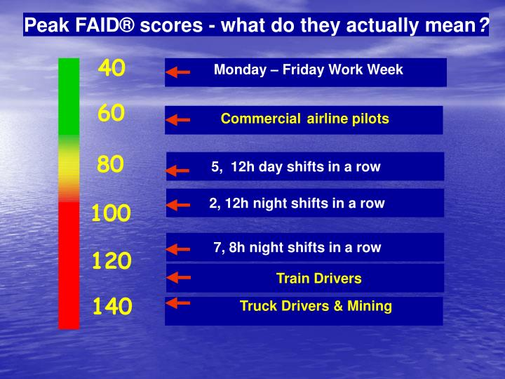 Peak FAID® scores - what do they actually mean