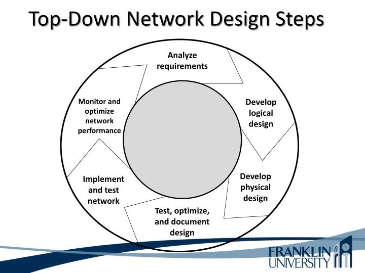 Top-Down Network Design Steps