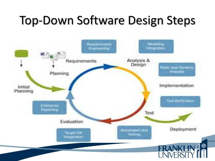 Top-Down Software Design Steps
