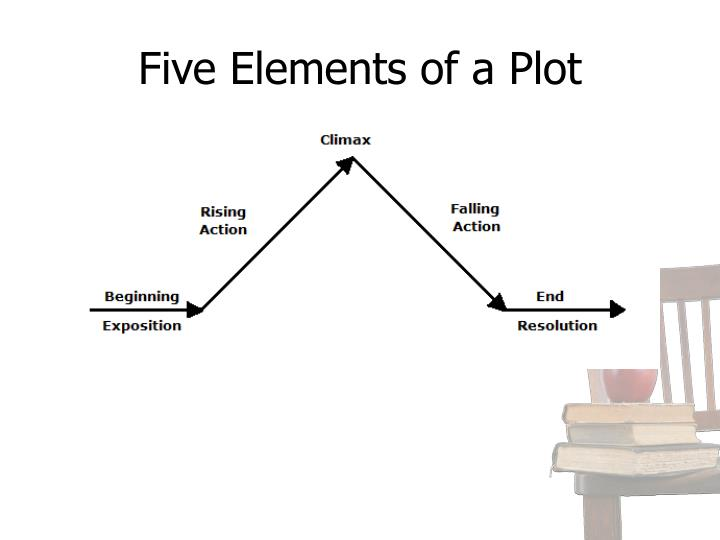 Five Elements of a Plot