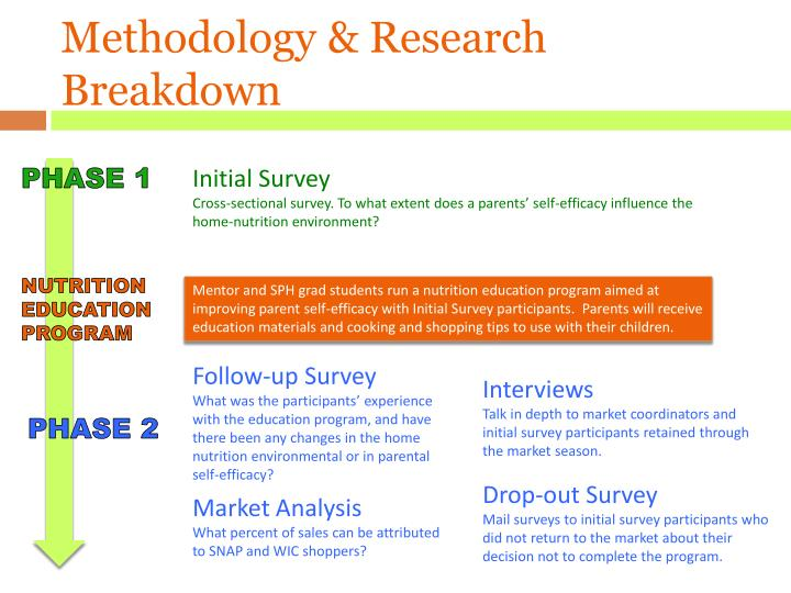 Methodology & Research Breakdown