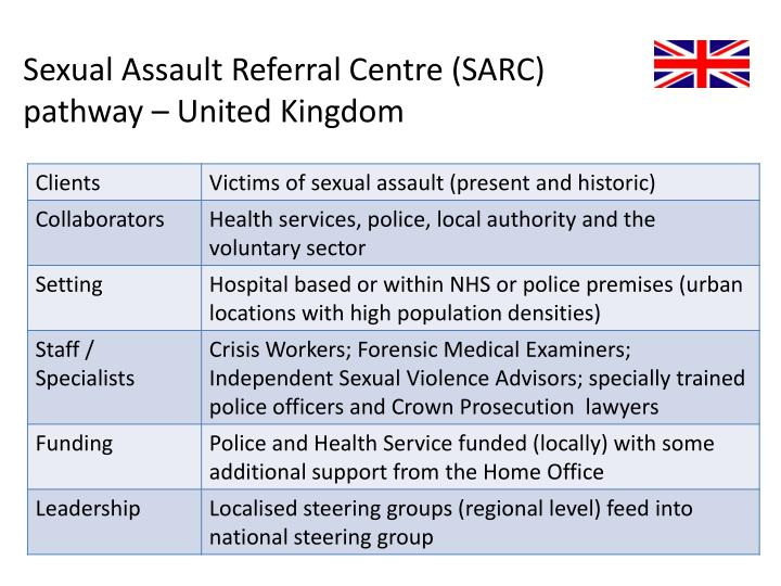 Sexual Assault Referral Centre (SARC)