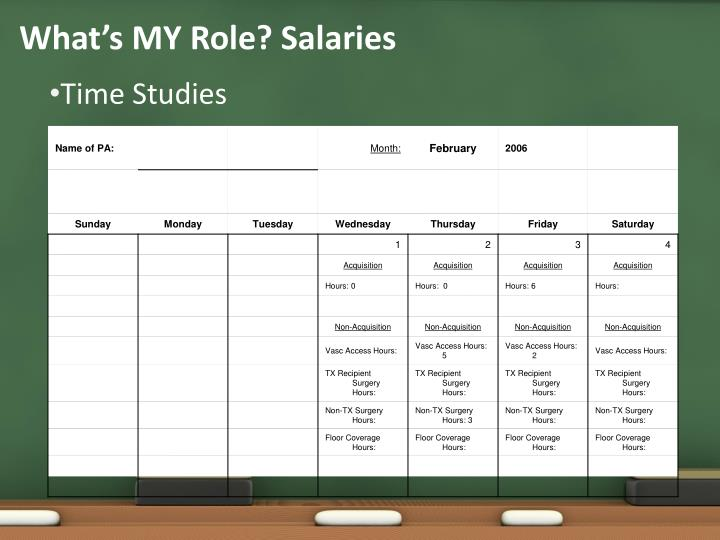 What's MY Role? Salaries