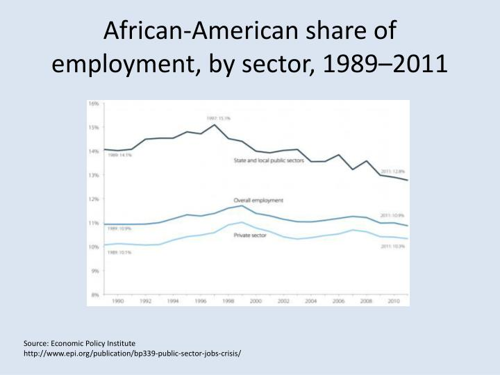 African-American share of employment, by sector,1989–2011
