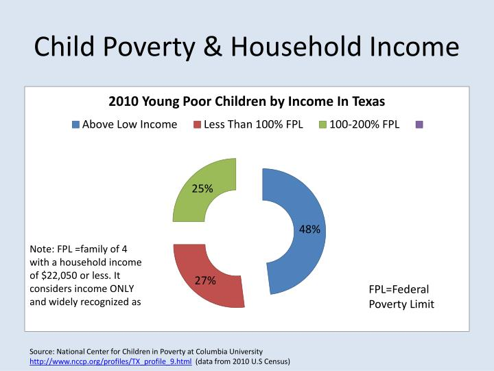 Child Poverty & Household Income