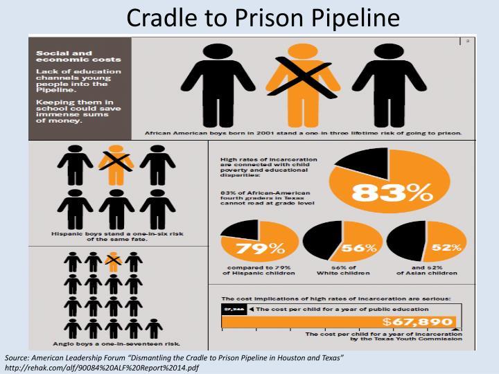Cradle to Prison Pipeline