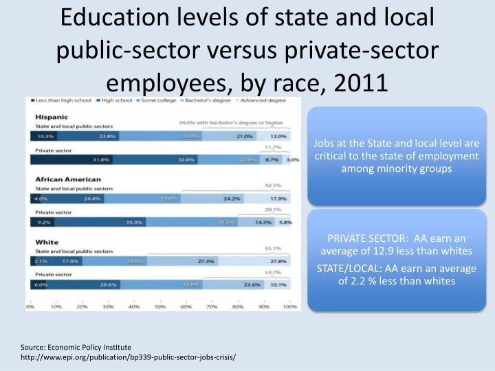 Education levels of state and local public-sector versus private-sector employees, by race,2011