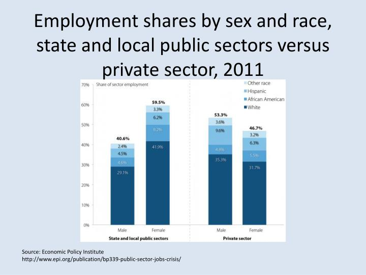 Employment shares by sex and race, state and local public sectors versus private sector,2011