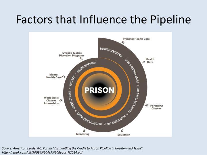 Factors that Influence the Pipeline