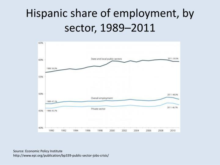 Hispanic share of employment, by sector,1989–2011