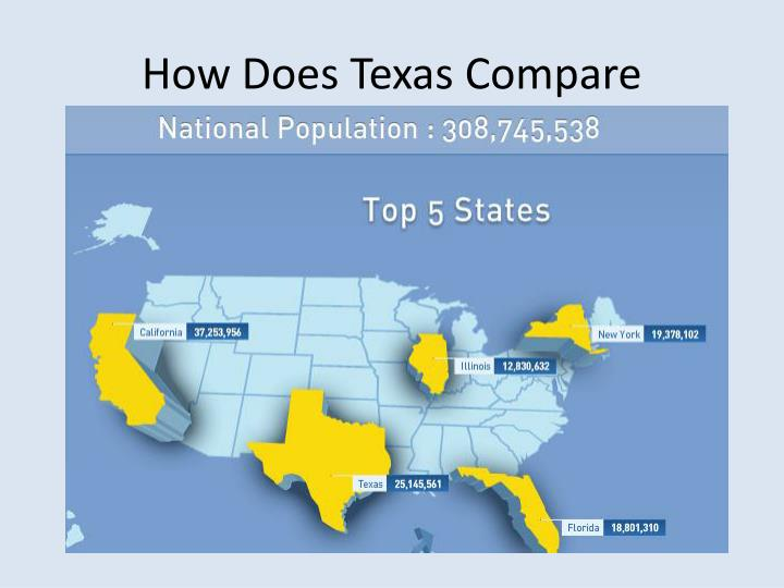How Does Texas Compare