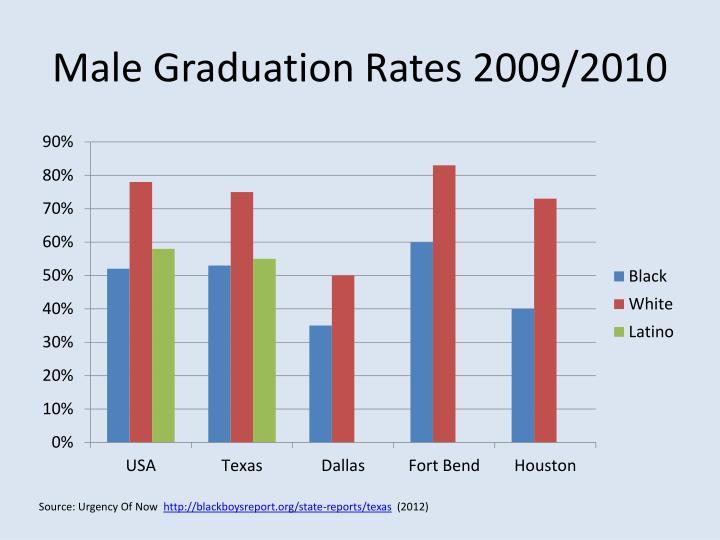 Male Graduation Rates 2009/2010