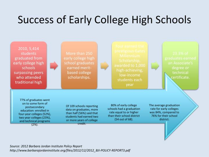 Success of Early College High Schools