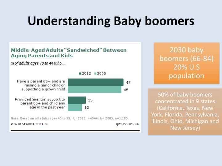 2030 baby boomers (66-84) 20% U.S population
