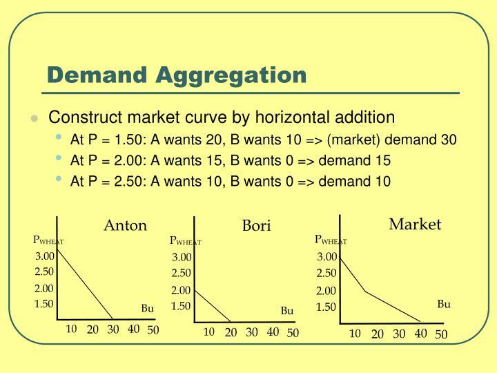 Demand Aggregation
