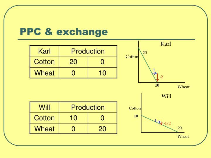 PPC & exchange