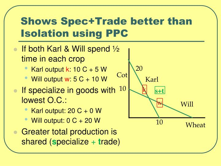 Shows Spec+Trade better than Isolation using PPC