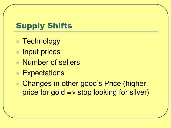 Supply Shifts