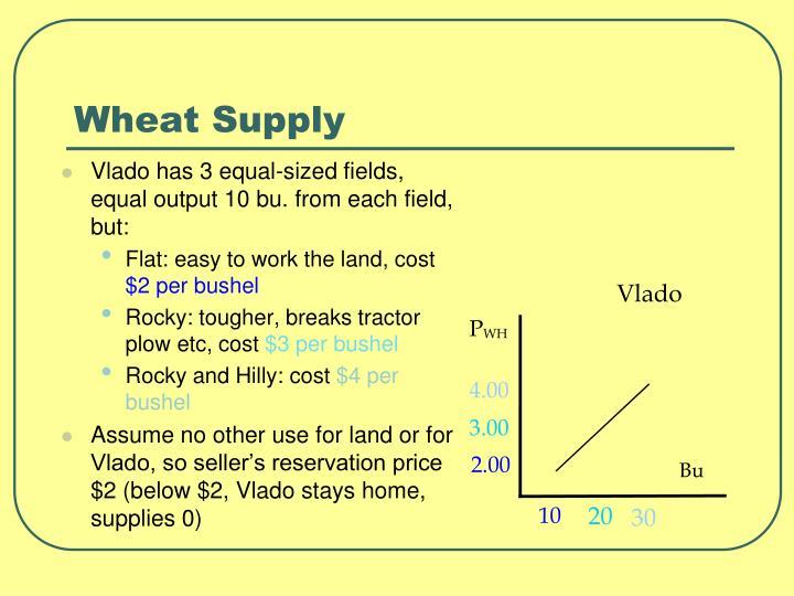 Wheat Supply