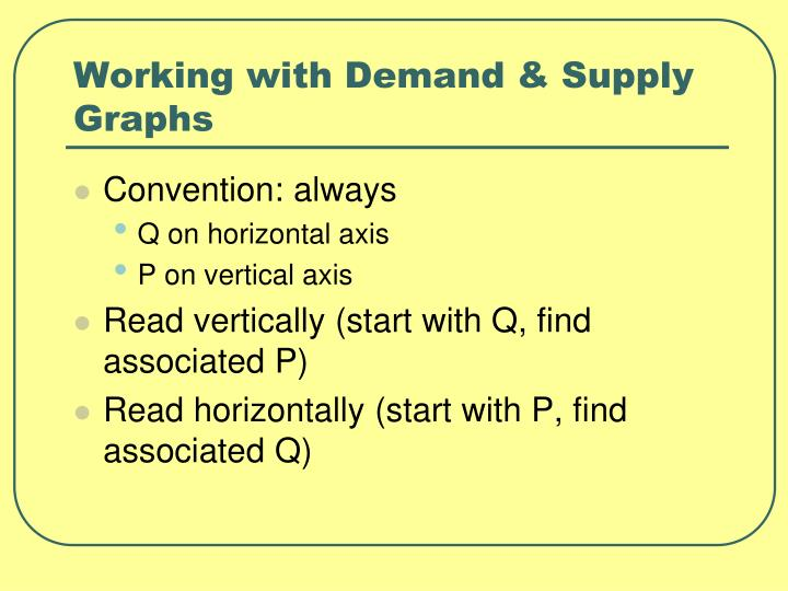 Working with Demand & Supply Graphs