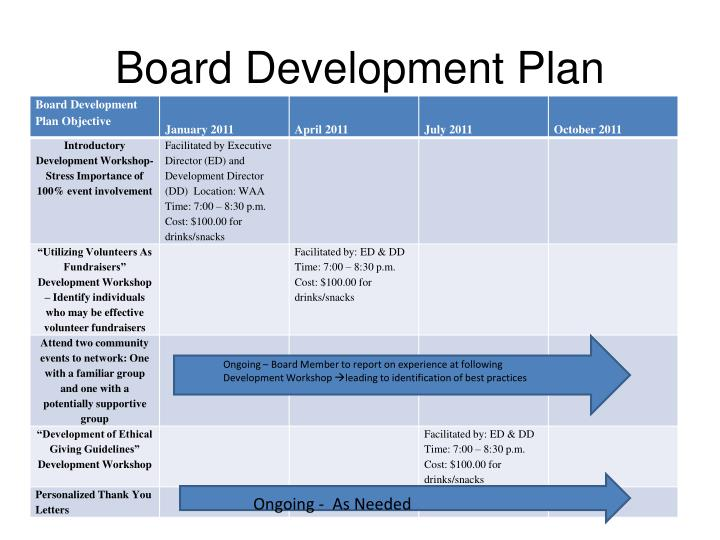 Board Development Plan