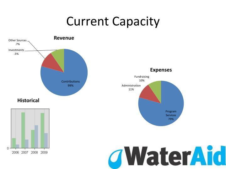 Current Capacity