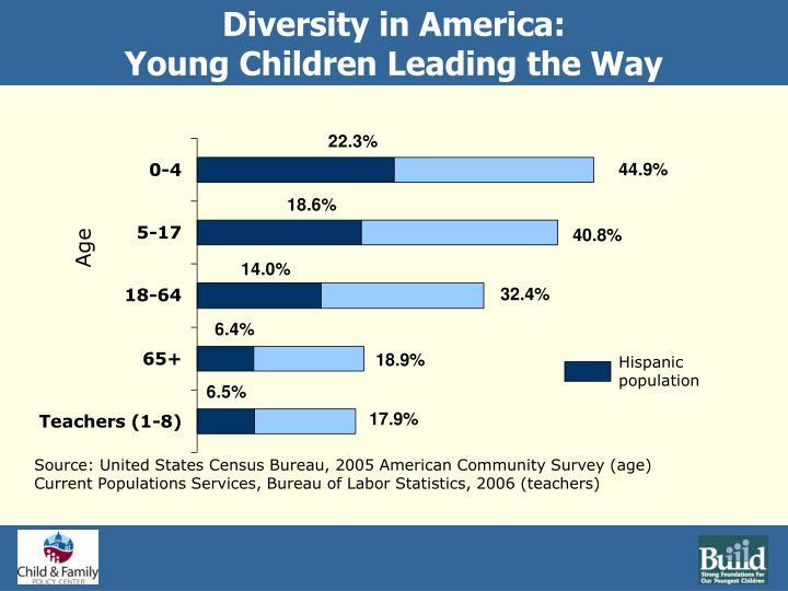 Diversity in America: