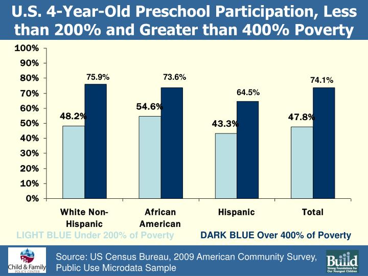 U.S. 4-Year-Old Preschool Participation, Less than 200% and Greater than 400% Poverty