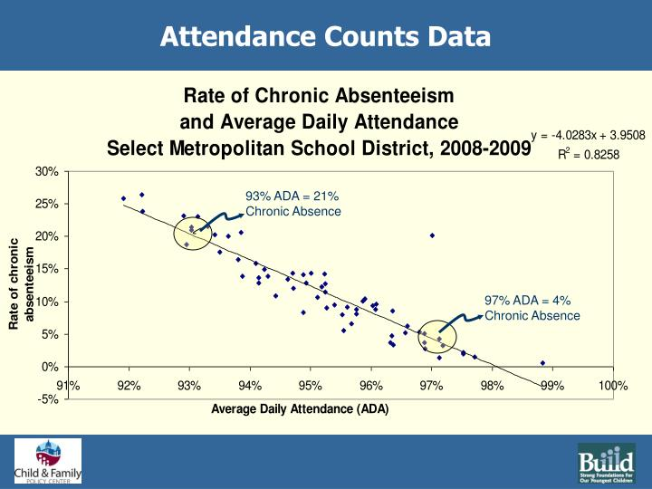 Attendance Counts Data