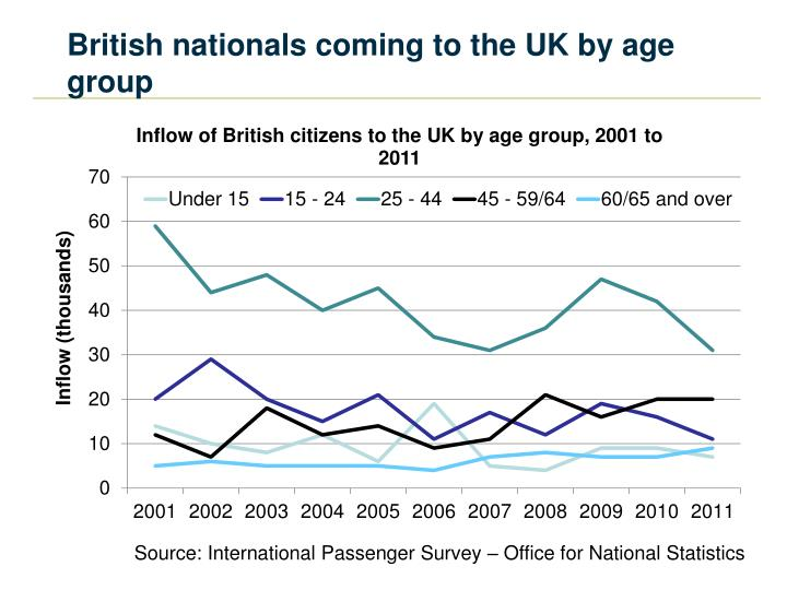British nationals coming to the UK by age group