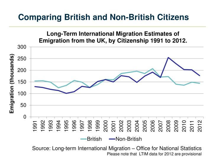 Comparing British and Non-British Citizens