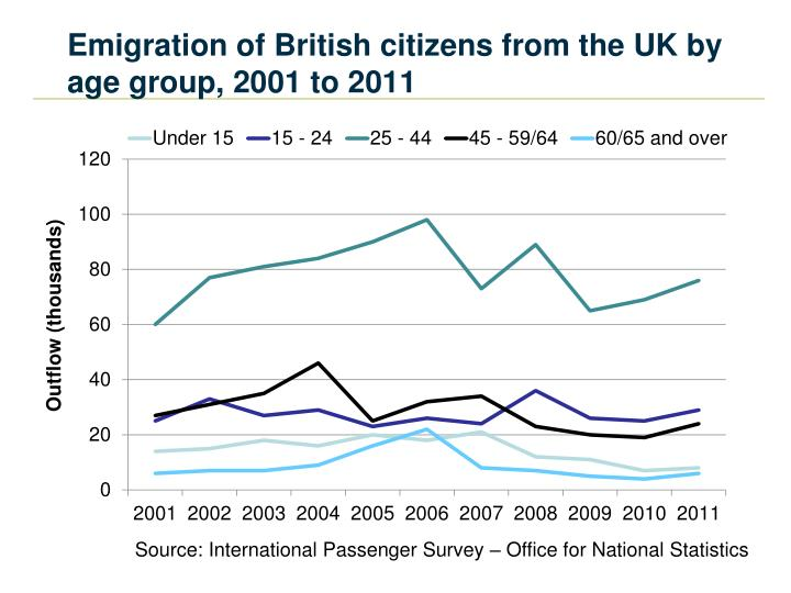 Emigration of British citizens from the UK by age group, 2001 to 2011