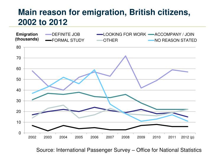 Main reason for emigration, British citizens, 2002 to 2012