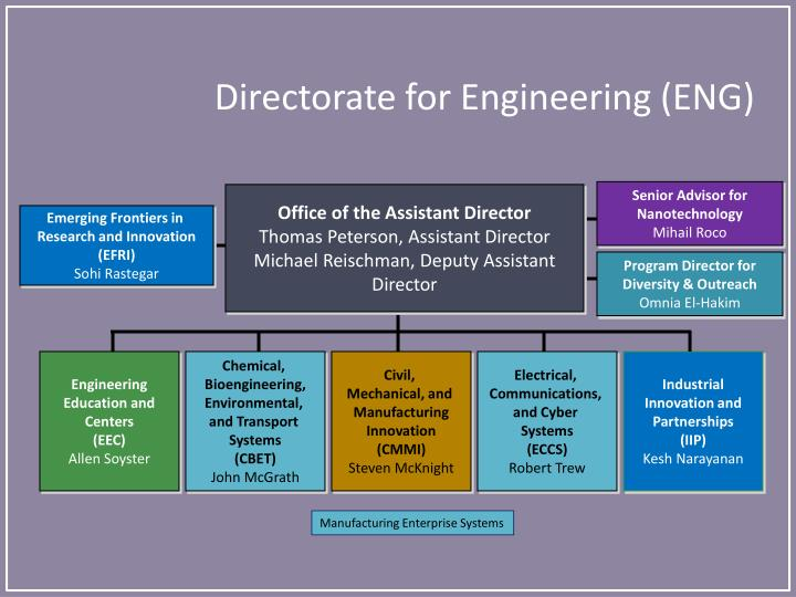 Directorate for Engineering (ENG)