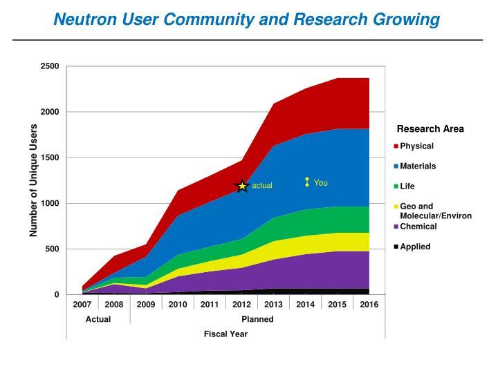 Neutron User Community and Research