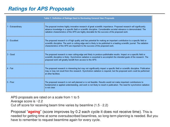 Ratings for APS Proposals
