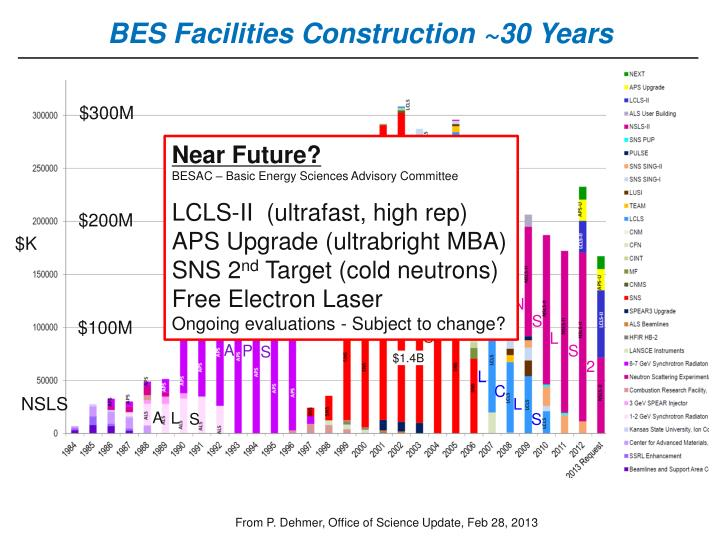 BES Facilities Construction ~30 Years