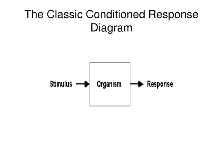 The Classic Conditioned Response Diagram