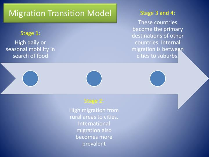 Migration Transition Model