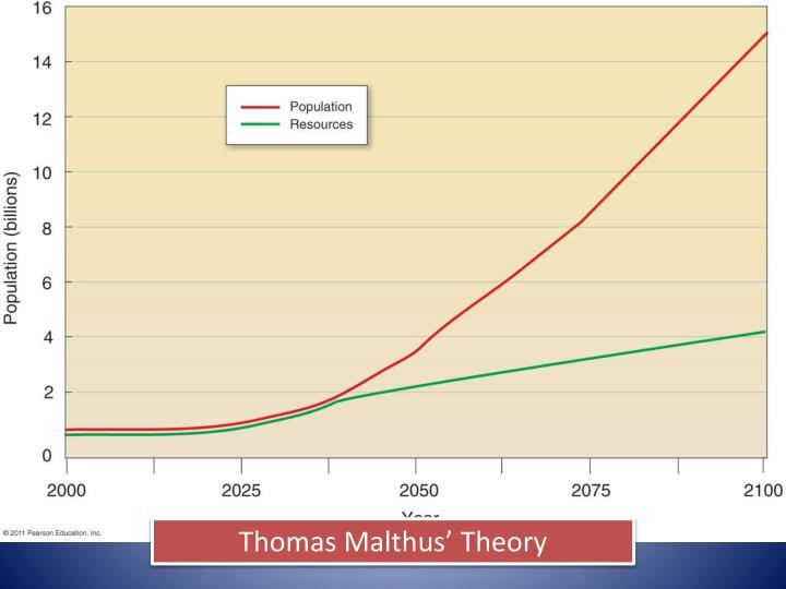 Thomas Malthus' Theory
