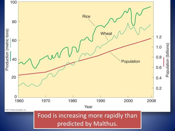 Food is increasing more rapidly than predicted by Malthus.
