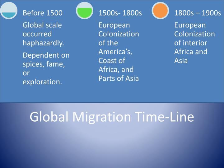 Global Migration Time-Line