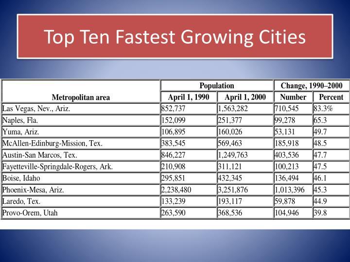 Top Ten Fastest Growing Cities