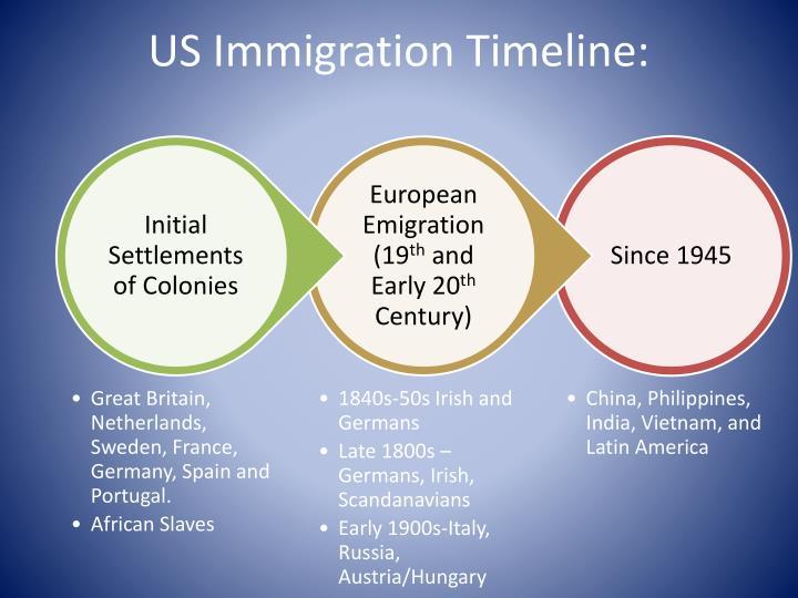 US Immigration Timeline: