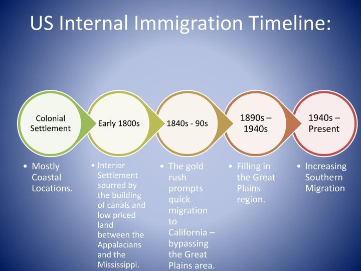 US Internal Immigration Timeline: