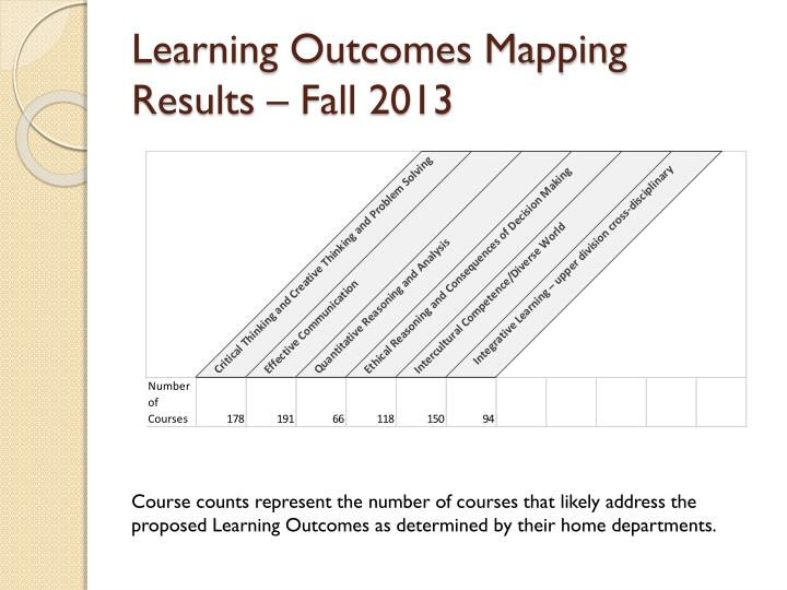 Learning Outcomes Mapping Results – Fall 2013