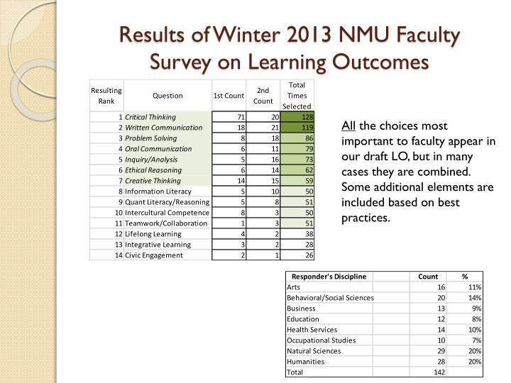Results of Winter 2013 NMU Faculty Survey on Learning Outcomes