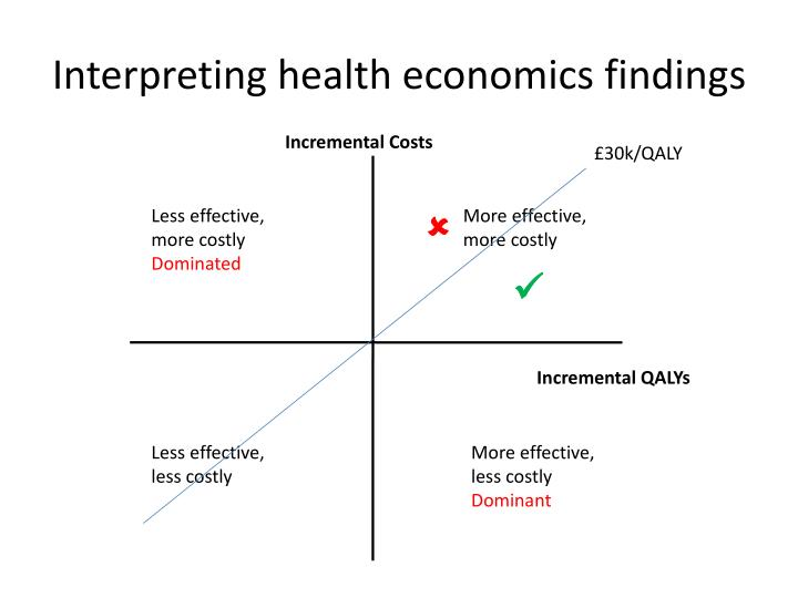 Interpreting health economics findings
