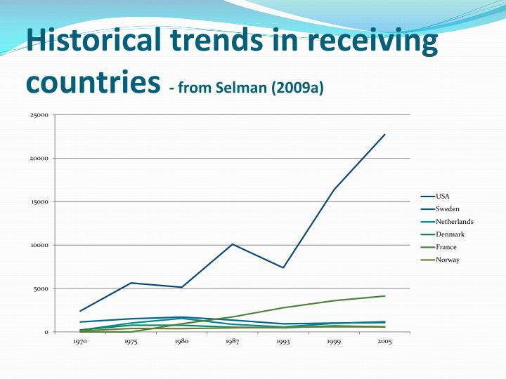 Historical trends in receiving countries